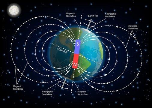 Earth magnetic field diagram vector illustration