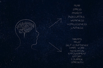 person's profile with brain icon and lists of both negtive and positive feelings