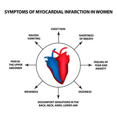 Symptoms of myocardial infarction in women. A heart attack. World Heart Day. Vector illustration on isolated background