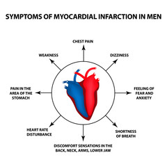 Symptoms of myocardial infarction in men. A heart attack. World Heart Day. Vector illustration on isolated background