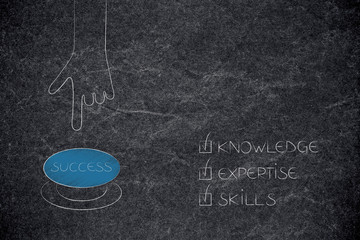 knowledge expertise and skills ticked off captions next to hand pushing Success button