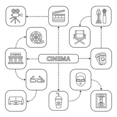 Cinema mind map with linear icons