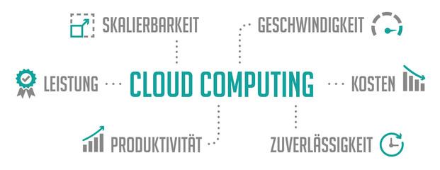 Infografik Cloud Computing Türkis