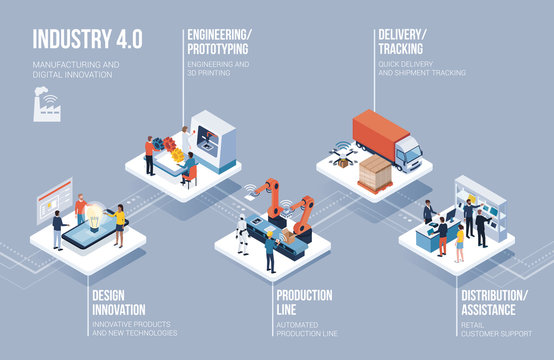 Industry 4.0, automation and innovation infographic