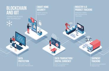 Blockchain and IOT infographic