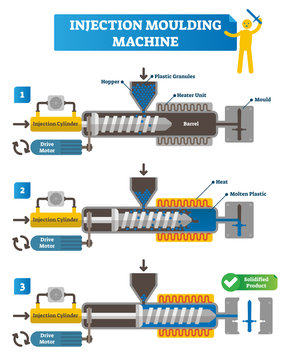 Injection moulding machine vector illustration. Full cycle scheme with manufacturing steps. Labeled injection cylinder, drive motor, hopper, plastic granules and plastic
