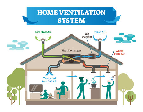 Home ventilation system vector illustration. House with air conditioning, climate control and temperature equipment for cool and fresh air, purifier and warm stale.