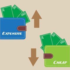 Colorful background with two wallets with the words cheap and expensive. Price concept