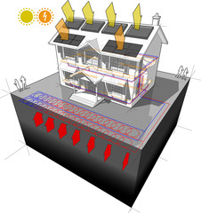 house with planar ground source heat pump as source of energy for heating and radiators and photovoltaic panels on the roof as source of electric energy and solar panels for water heating