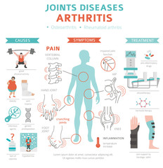 Joints diseases. Arthritis symptoms, treatment icon set. Medical infographic design