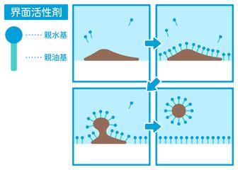 界面活性剤で汚れを落とす仕組み