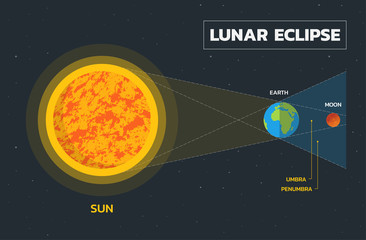 Lunar eclipse diagram - Vector