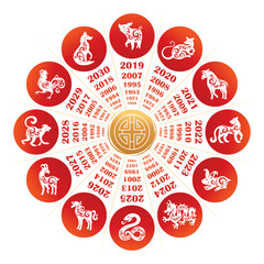 Chinese vector set of zodiac signs