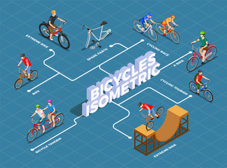 Bicycles Isometric Flowchart