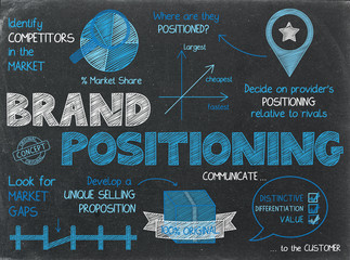 BRAND POSITIONING graphic notes on chalkboard