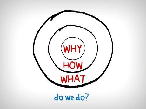 Do we do? - the golden circle diagram