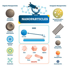 Nanoparticles labeled infographic. Microscopic element vector illustration.