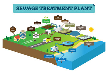 Sewage treatment plant infographic vector illustration. Clean dirty water.