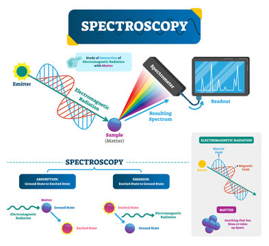 Spectroscopy vector illustration. Matter and electromagnetic radiation.