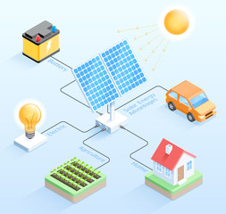 Solar energy advantages isometric vector illustrations.