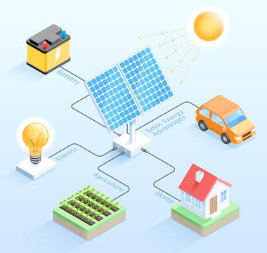 Solar energy advantages isometric vector illustrations.