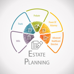 Estate Planning Legal Business Wheel Infographic