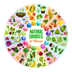 Natural vitamin, vegetarian food sources