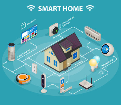 Smart home iot internet of things control comfort and security isometric infographic poster abstract vector illustration
