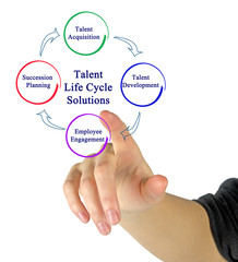 presenting Talent Life Cycle Solutions