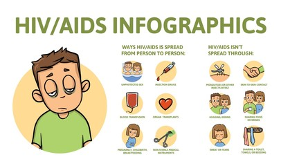 Obraz AIDS and HIV information poster with text and character. Colorful flat vector illustration, isolated. - fototapety do salonu
