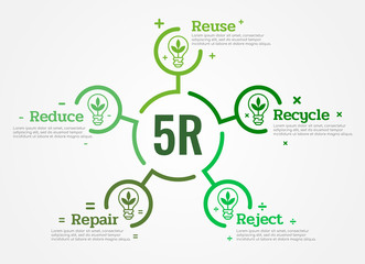 5R Chart (Reduce ,Reuse ,Recycle, Repair, Reject ) with leaf lamp light icon sign and text in green circle line block diagram Vector illustration design
