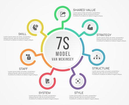 7s model van mckinsey circle line chart diagram and icon vector design