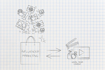 influencer marketing bag of gifts and digital content being published to promote