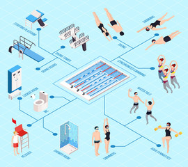 Swimming Pool Isometric Flowchart