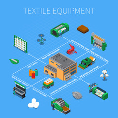 Textile Manufacturing Isometric Composition