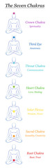 Chakra symbols. 7 rainbow colored chakras with names and meanings. Meditating man in yoga position to achieve spirituality, fitness, energy, health and enlightenment. Bookmark format illustration.