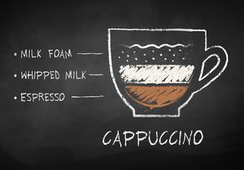 Chalk sketch of cappuccino coffee recipe