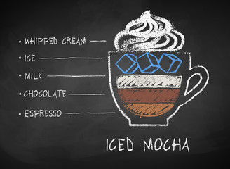 Chalk drawn sketch of Iced Mocha coffee recipe