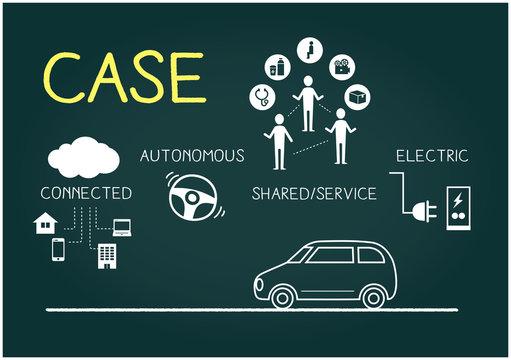 自動車業界、CASEのイメージ