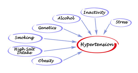 Causes of Hypertension.