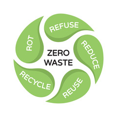 Vector Zero Waste Illustration Banner
