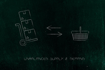 plenty of parcels and an empty shopping cart representing lack of demand compared to supply