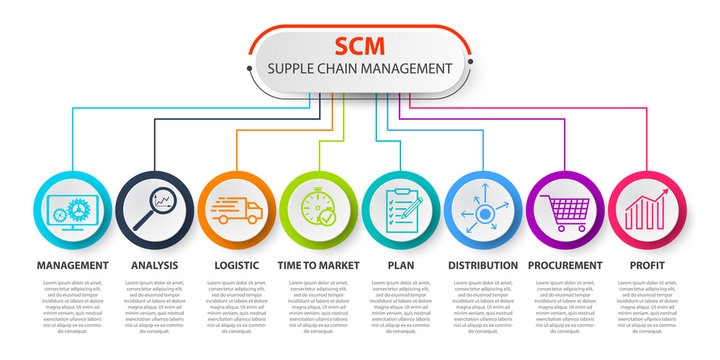 SCM - Supply Chain Management concep. SCM concept template. infographics Supply Chain Management