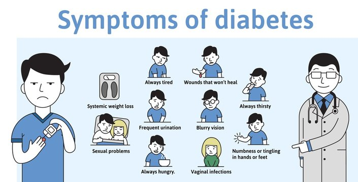 Symptoms of diabetes on a template infochart with text and characters. Flat vector illustration on white backgroud. Horizontal.