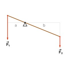 Lever principle scheme