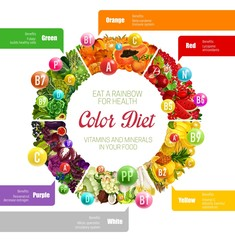 Rainbow color diet vitamins benefits in food