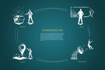 Marketing Mix, price, promotion, place, product concept
