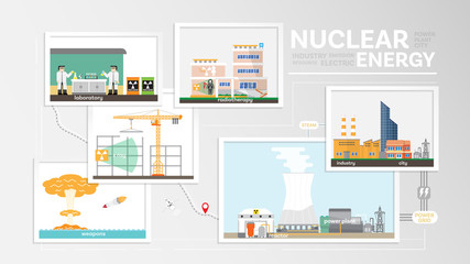 nuclear energy, using nuclear energy, nuclear power plant generate the electricity and steam