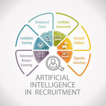 Artificial Intelligence in Recruitment And Hiring Automated Process Wheel Infographic