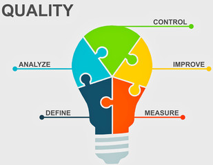 Quality Concepts and Six Sigma